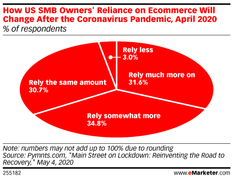 Roughly Two-Thirds of SMB Owners Will Rely on Ecommerce More Post-Lockdown