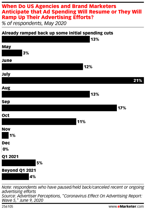 Media Buyers Don't Expect Ad Spend to Return to Normal Levels This Year