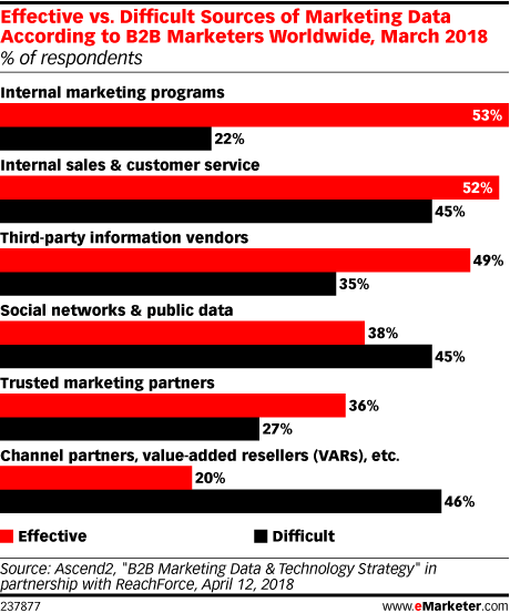 The Right Data Management Strategy Allows for Better B2B Campaign Execution