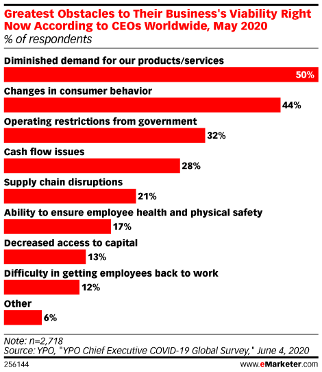 Half of Worldwide CEOs Have Seen Diminished Demand for Their Products and Services