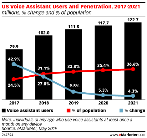 Podcast: US Voice Assistants Turn Up the Volume