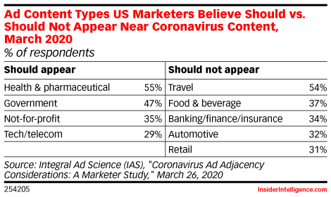What Consumers Expect From Brands During the Coronavirus