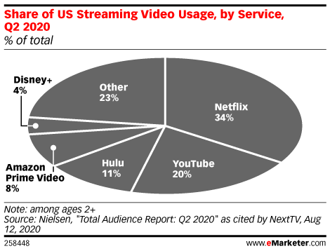 The dominance of ad-free streaming poses problems for marketers