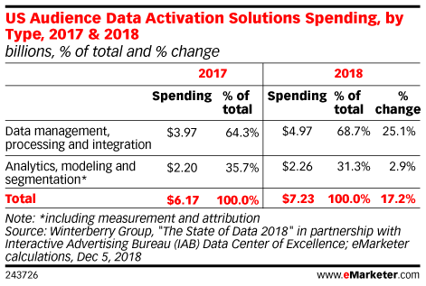 Marketers Are Ramping Up Data Management Investments