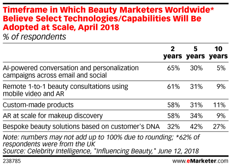 The Beauty Sector Is Readying for an AR Makeover