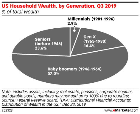 How's the Adulting Thing Going for Millennials?