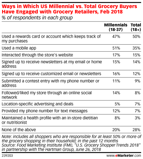 Grocery Apps Grow in Importance