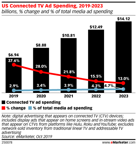 US Advertisers Will Allocate Nearly $7 Billion to Connected TV This Year