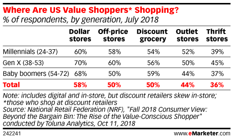 US Shoppers Are Still Driven By Saving a Buck