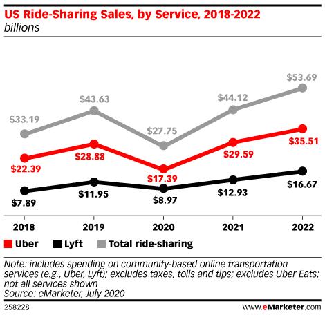 Uber and Lyft Sales Will Plummet Before Rebounding in 2021