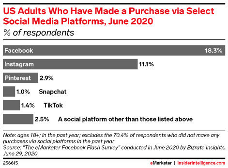 Ecommerce Is (Still) the Next Frontier for Influencer Marketing