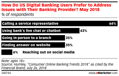 Digital Banking Users Are Turning to Chatbots