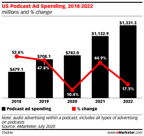 US Podcast Ad Spending to Surpass $1 Billion Next Year