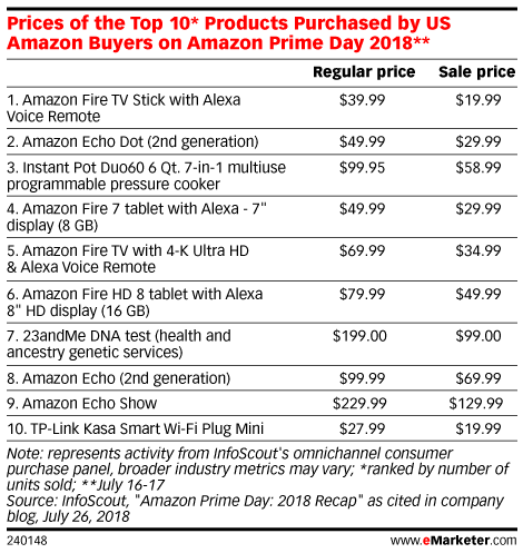 Prime Day Was Dominated By Amazon-Branded Electronics