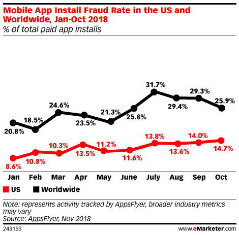 Is App-Install Fraud on the Rise?