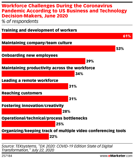 The Biggest Challenges Marketers Face Today