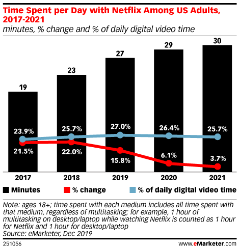 The Weekly Listen: Netflix in Q4, Child Privacy Rules and Fortnite Becomes a Sport