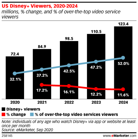 Disney+ has become a household name after 1 year. Can it take on Netflix?