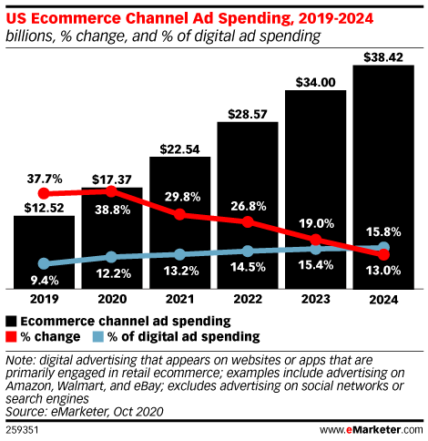 US Ecommerce Channel Ad Spending Will Jump Nearly 40% This Year to More than $17 Billion
