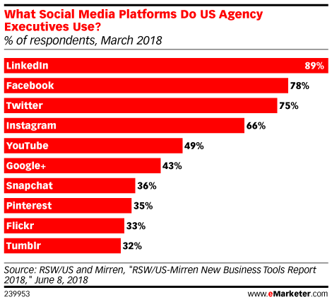 How Many Marketers Use Snapchat and Instagram in the US?