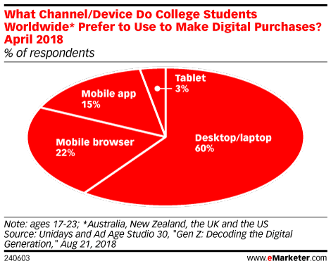 Teens, Young Adults Haven't Embraced Mcommerce Yet