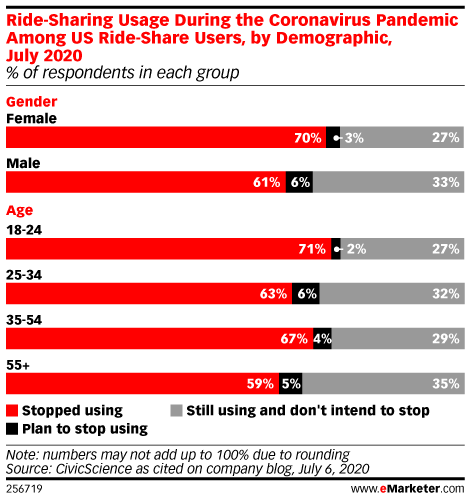 Many Adults, Particularly Young Adults, Are Forgoing Rideshare Services Like Uber and Lyft