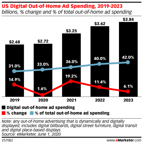 Out-of-Home Advertising Is Becoming More Digitally Driven