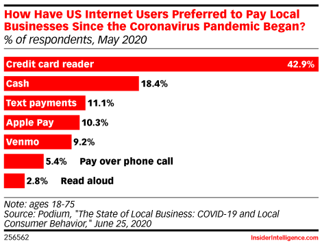 Many Consumers Prefer Using Traditional Payment Methods at Local Businesses
