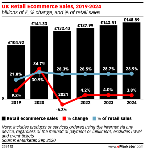 Pandemic Pushes UK Retail Ecommerce Past 30% of Total Retail Sales in 2020