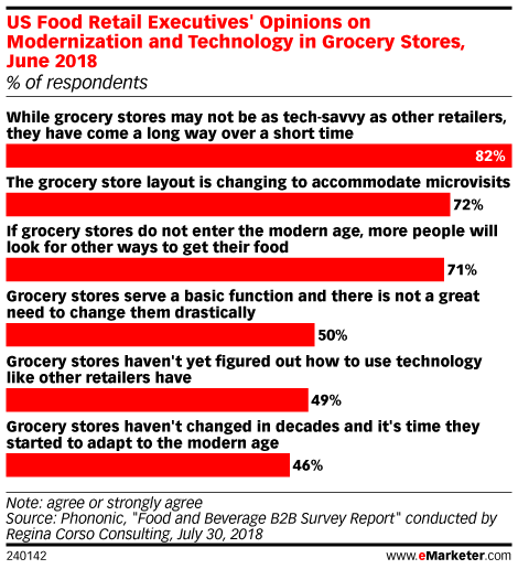 How Some Retailers Are Innovating in the Digital Grocery Space