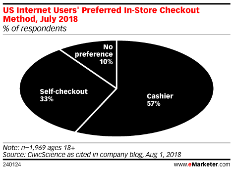 Many Shoppers Still Prefer Human Touch at Checkout