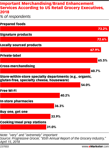 Where are Shoppers Spending on Food?