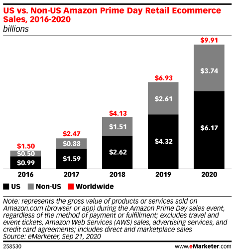 Prime Day 2020 Will Generate Nearly $10 Billion in Worldwide Sales