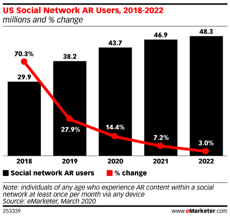 Nearly 44 Million People in the US Will Use AR on Social Networks This Year