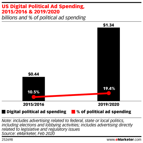 Digital Political Advertising to Cross $1 Billion Mark for 2019/2020 Cycle