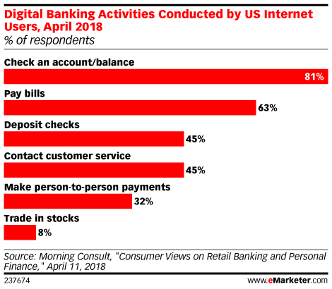 Who's Mobile Banking in the US?