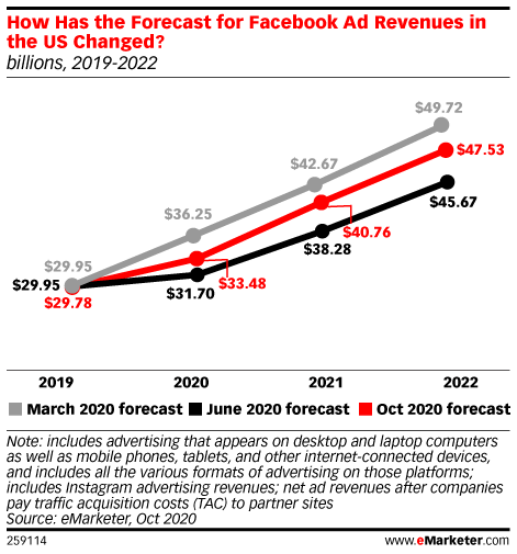 Facebook's Surprising (and Unsurprising) Earnings, Its Oversight Board, and the Threat From Gaming