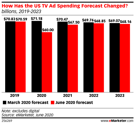 US TV Ad Spend Will Decrease by 15.0% in 2020