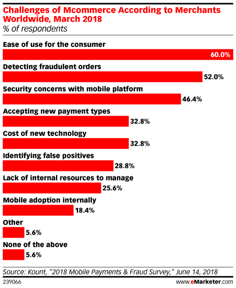 For Many Merchants, Mobile Commerce Is a Challenge