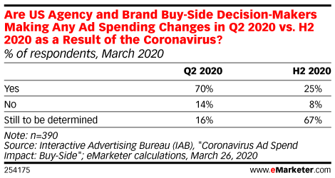 How Advertisers Are Responding to the Coronavirus Crisis