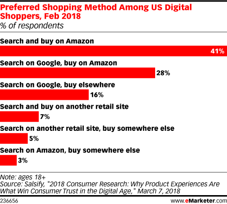 CPG Brands Are Rethinking How They Work with Amazon