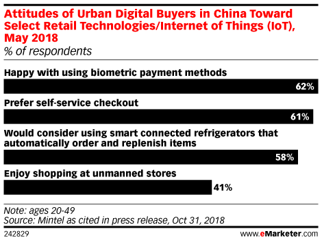 The Changing Face of Retail in China