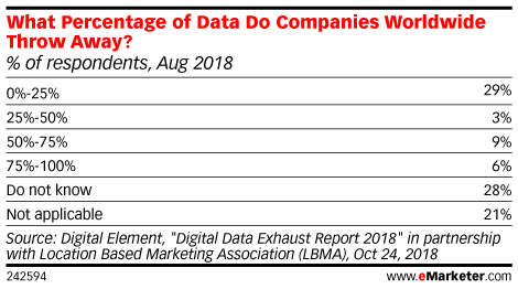 How Advertisers Can Wield Data Exhaust