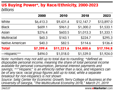$1.5 Trillion Spending Power of US Hispanics Has a Caveat