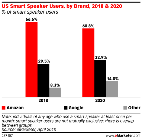 Three Key Takeaways on Amazon's Plans for Advertising, Video and Voice
