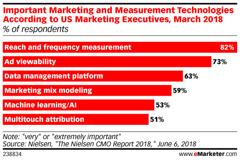Who Is Using Multitouch Attribution?