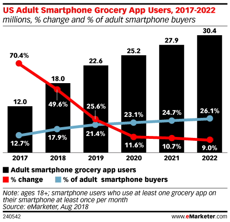 Grocery App Usage to Grow Nearly 50% in 2018
