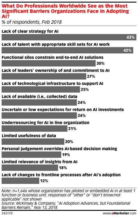 Successful AI Adoption Requires Clear Strategies