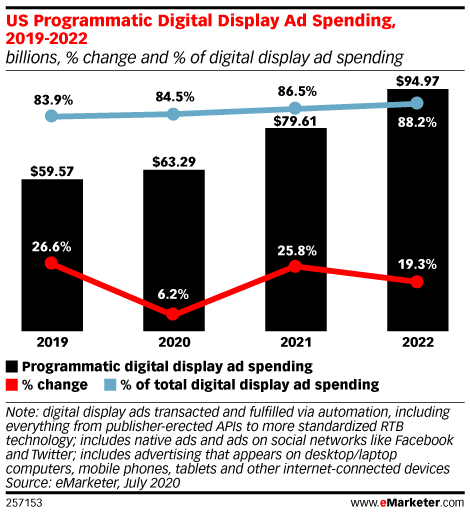 US Programmatic Digital Display Ad Spending Will Grow Despite Pandemic-Related Recession