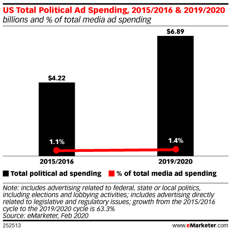 US Political Ad Spending Hits Record High as TV Continues to Dominate